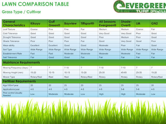 Lawn Comparison Table